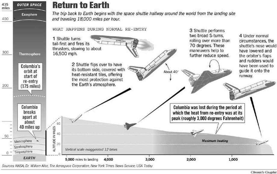 Return to Earth. Chronicle Graphic