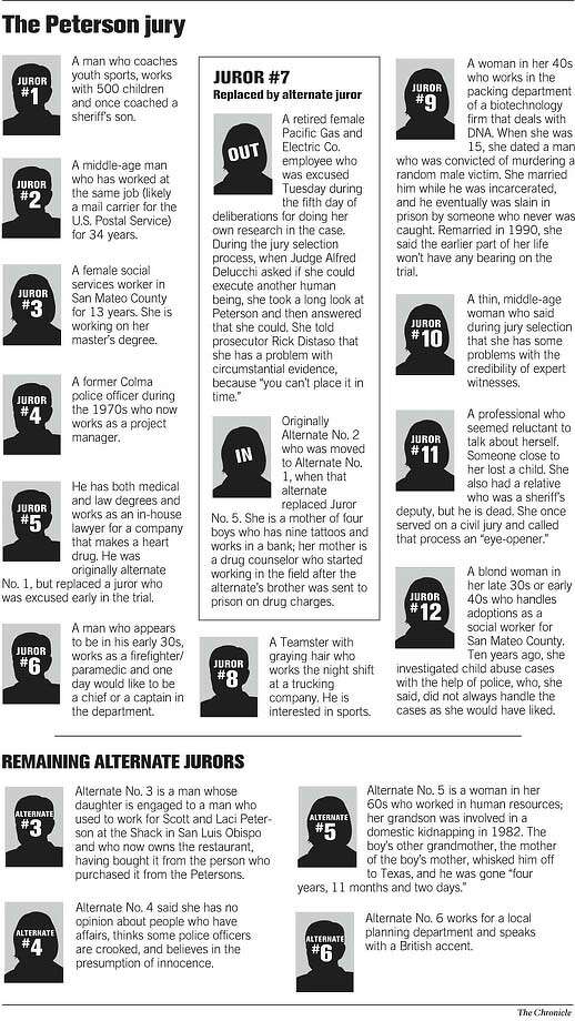 The Peterson Jury. Chronicle Graphic
