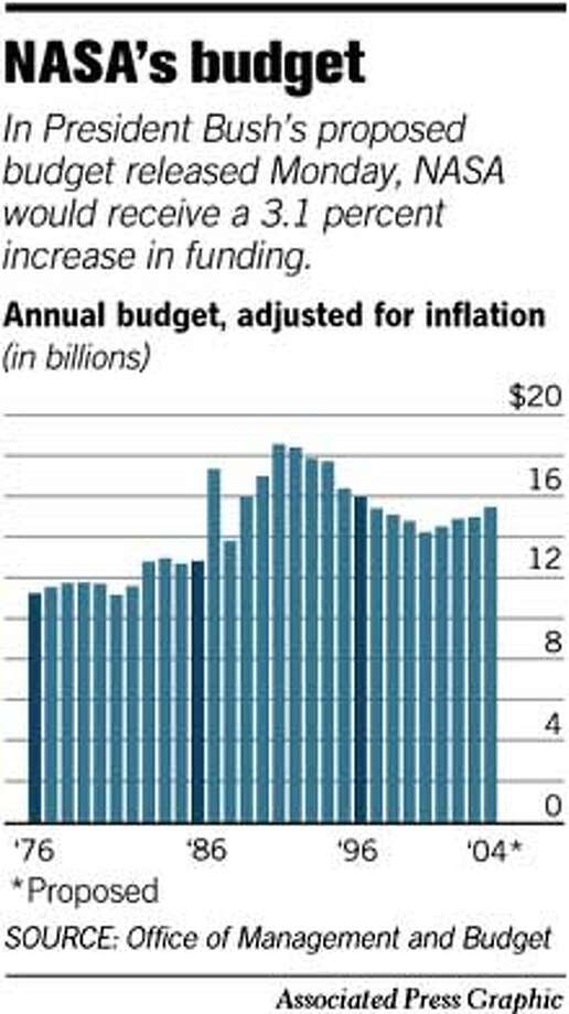NASA's Budget. Associated Press Graphic