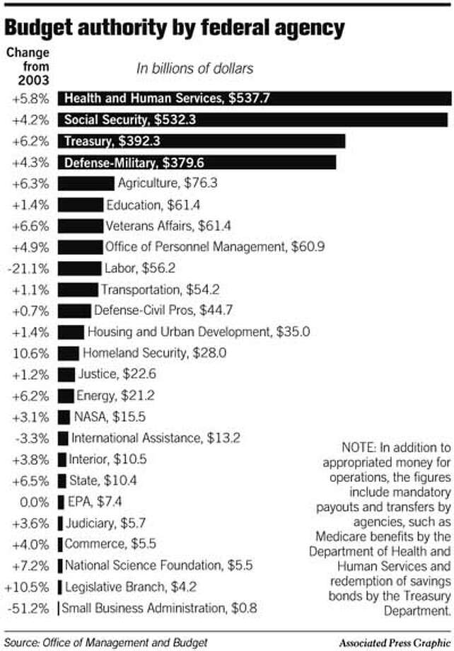 Budget Authority by Federal Agency. Associated Press Graphic