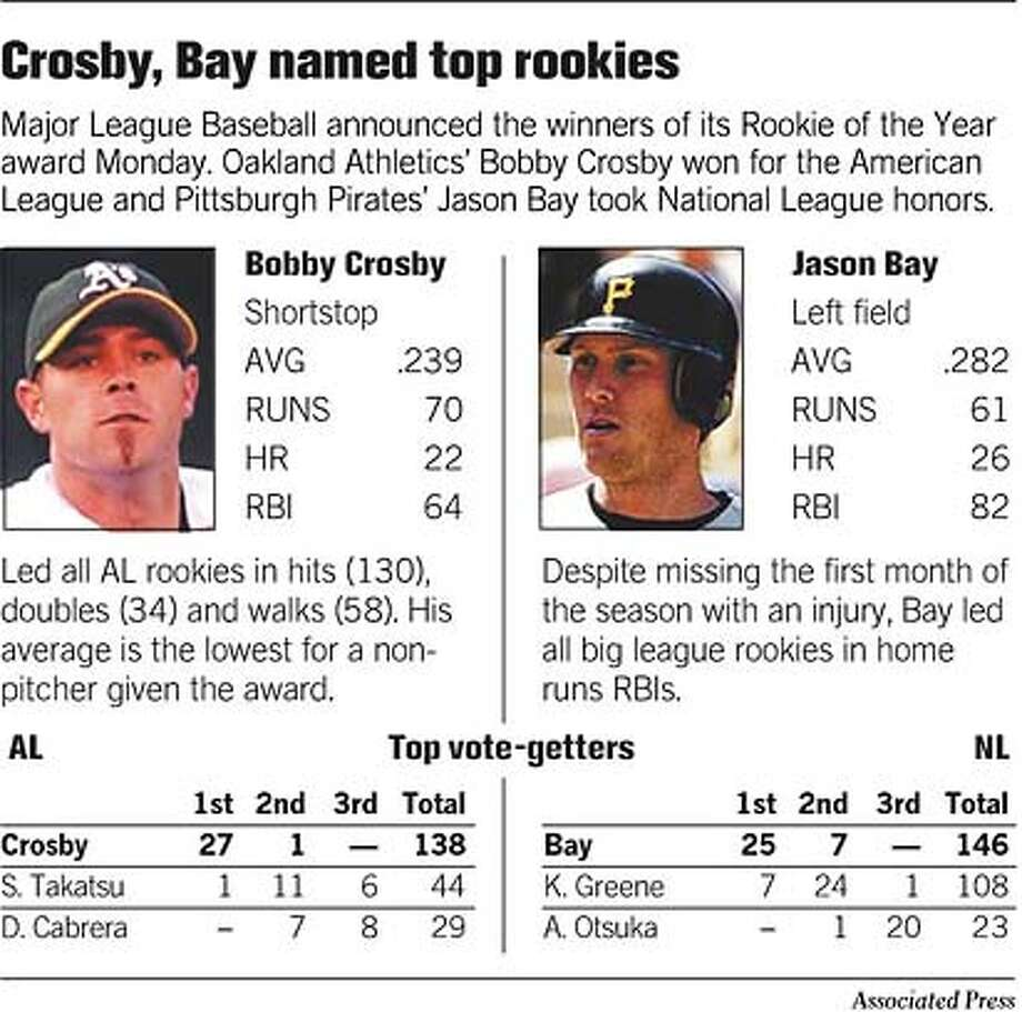 Crosby, Bay Named Top Rookies. Associated Press Graphic