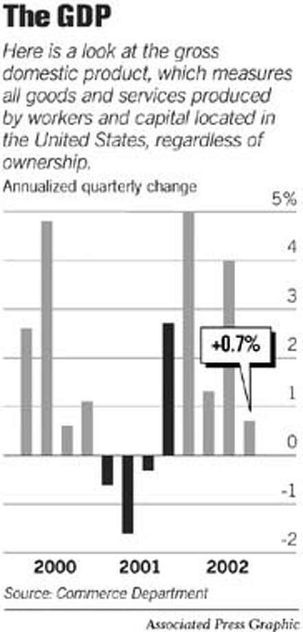 The GDP. Associated Press Graphic