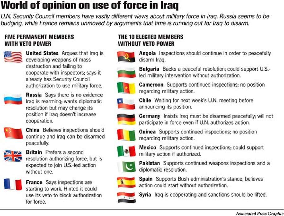 World of Opinion on Use of Force in Iraq. Associated Press Graphic