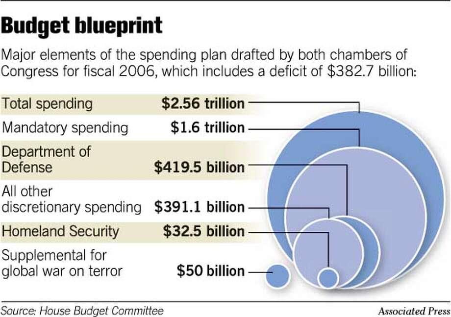 Budget Blueprint. Associated Press Graphic