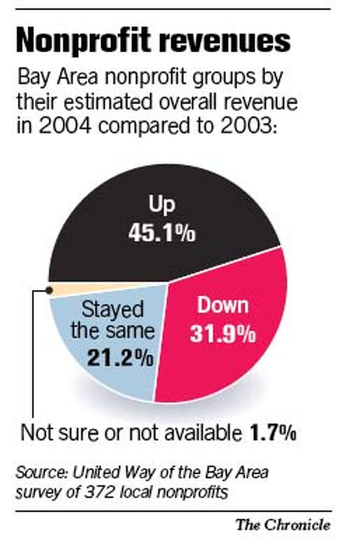 Nonprofit Revenues. Chronicle Graphic