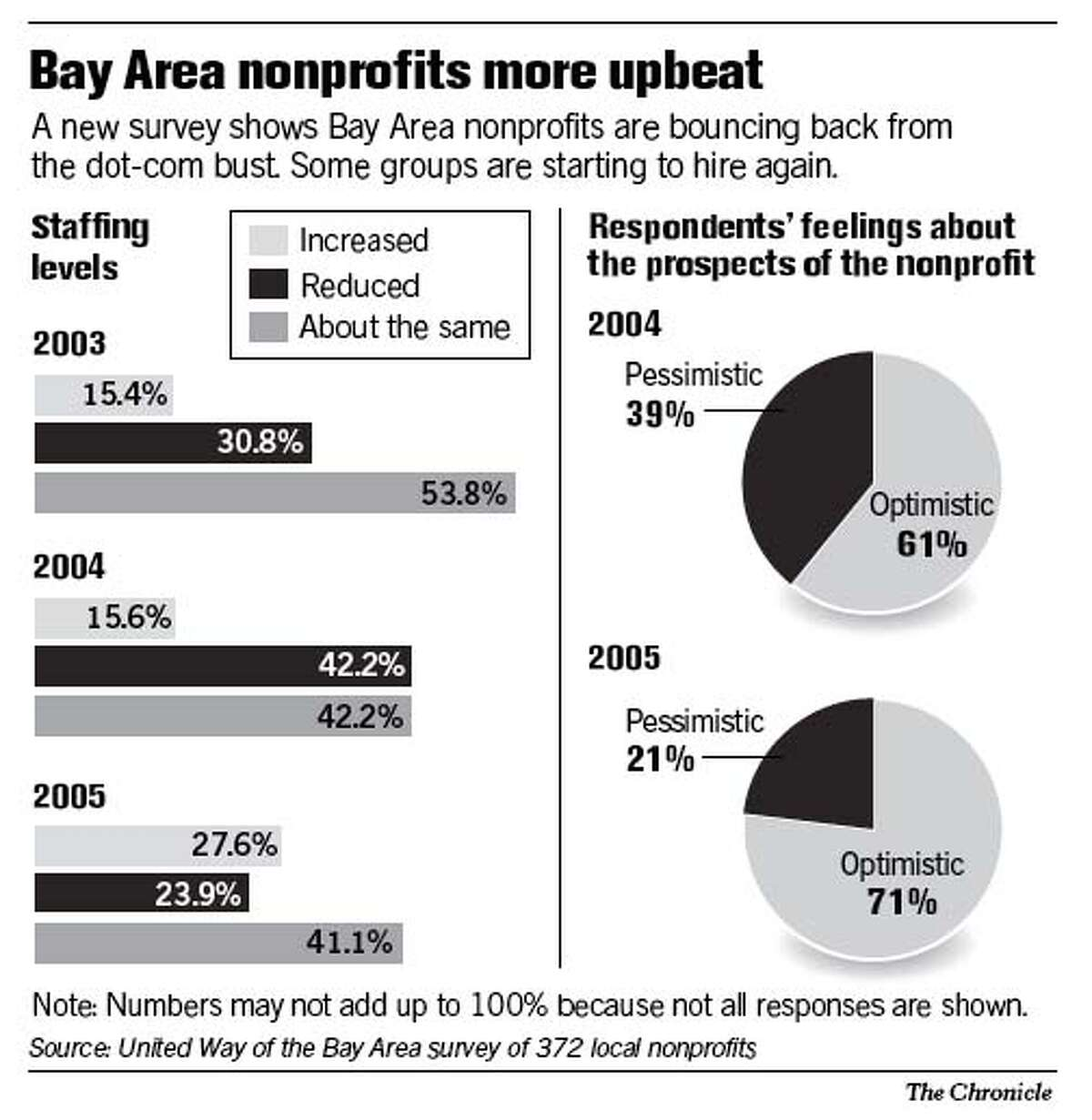 Bay Area Nonprofits More Upbeat. Chronicle Graphic