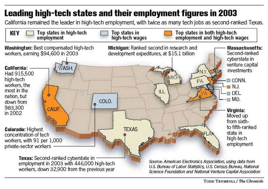 Leading High-Tech States and Their Employment Figures in 2003. Chronicle graphic by Todd Trumbull