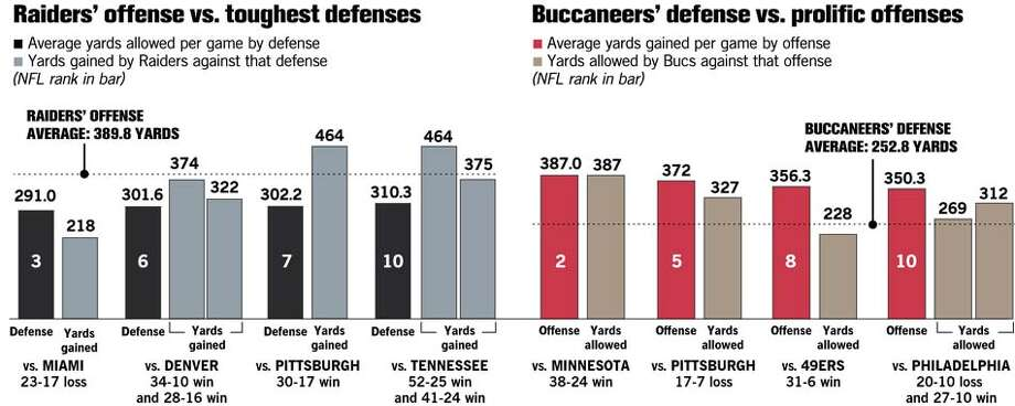Raiders Offense and Buccaneers Defense. Chronicle Graphic