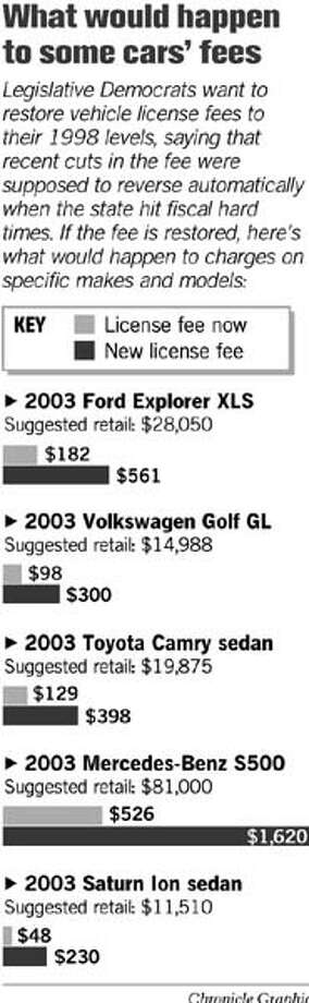 Vehicle License Fees. Chronicle Graphic