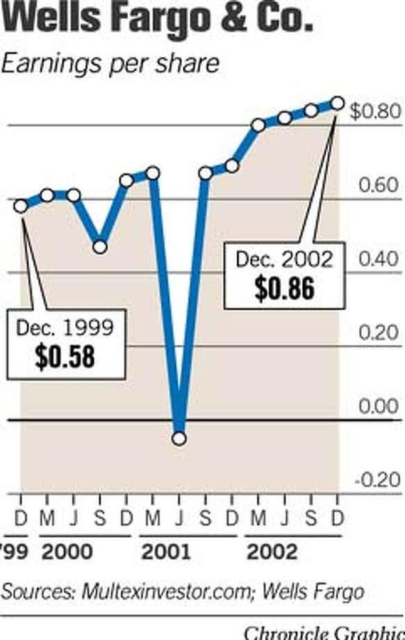 Wells Fargo & Co. Chronicle Graphic