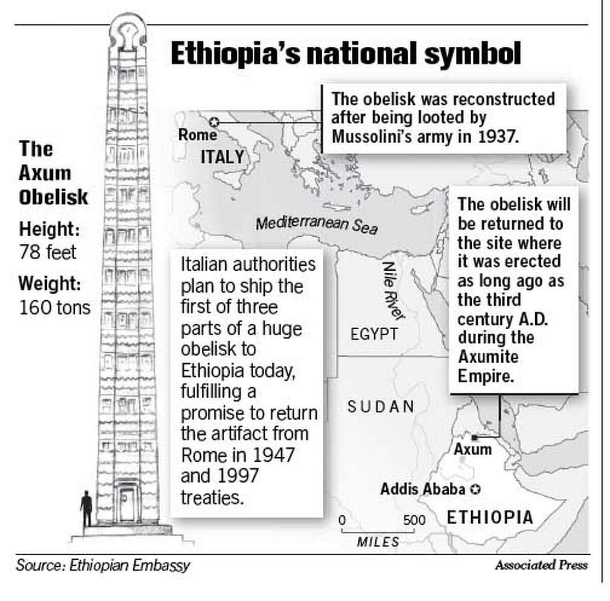 Ethiopia's National Symbol. Associated Press Graphic