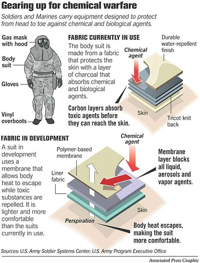 Gearing Up For Chemical Warfare. Associated Press Graphic