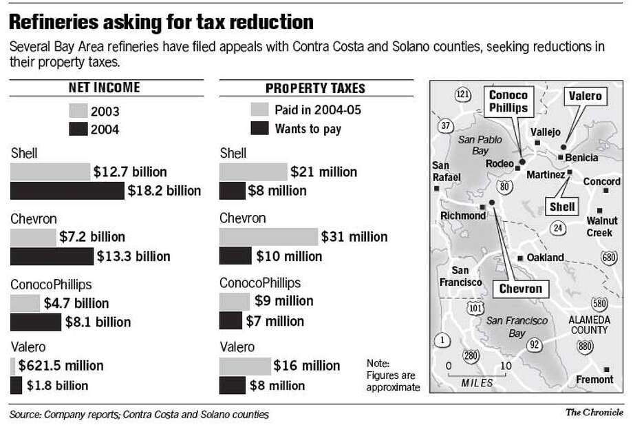 Refineries Asking for Tax Reduction. Chronicle Graphic