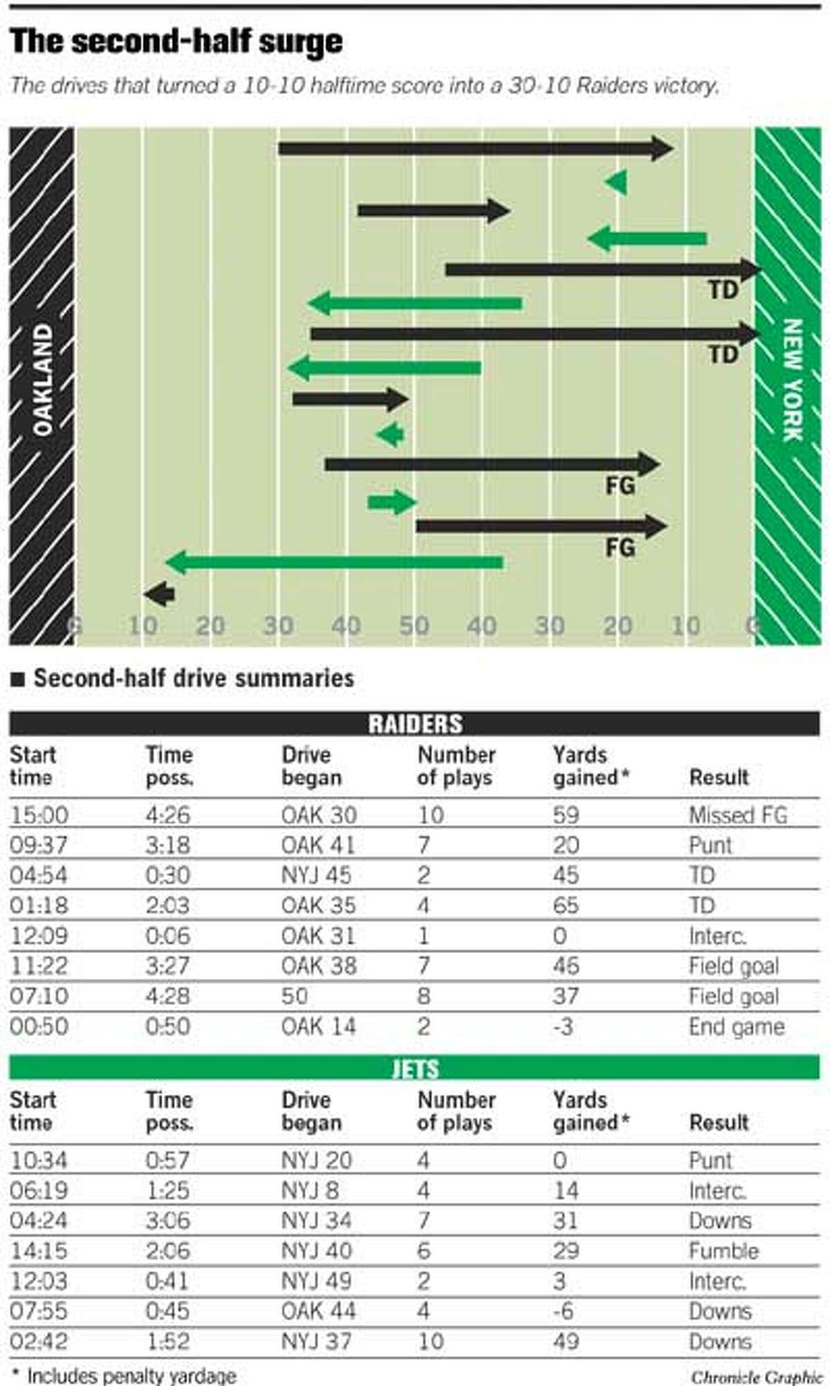 The Second-half Surge. Chronicle Graphic