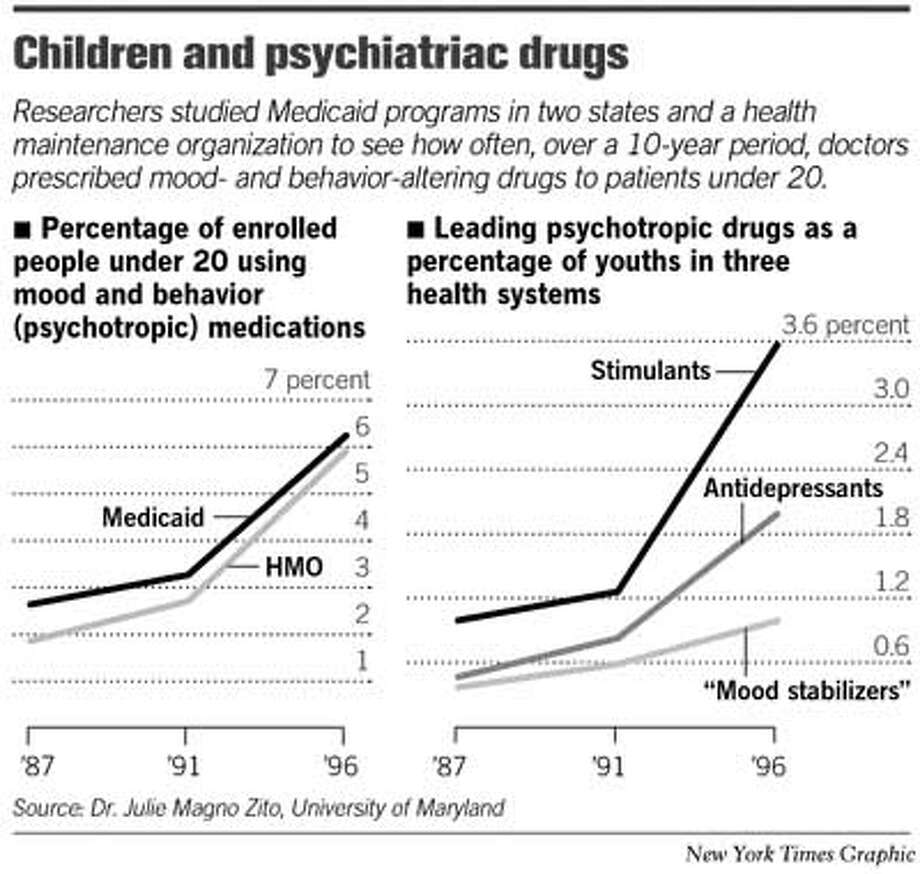 Children and Psychiatric Drugs. New York Times Graphic