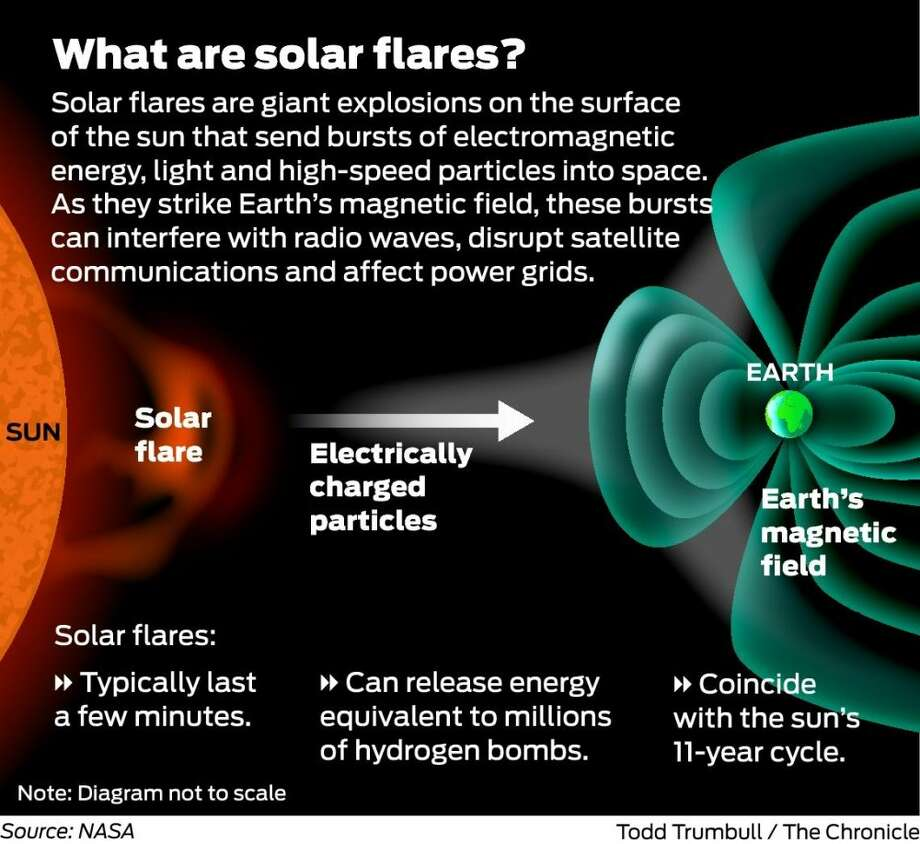 solar flare may hit satellite communications, gps