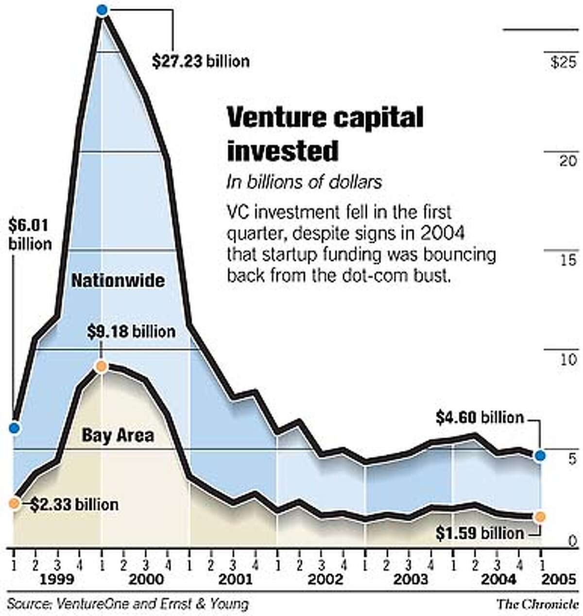 Venture Capital Invested. Chronicle Graphic