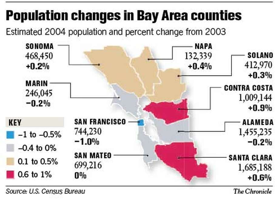 Population Changes in Bay Area Counties. Chronicle Graphic