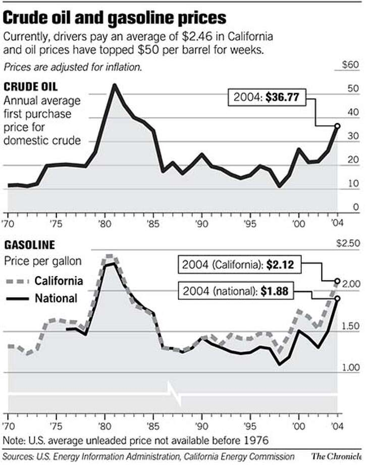 Crude oil and gasoline prices. Chronicle Graphic