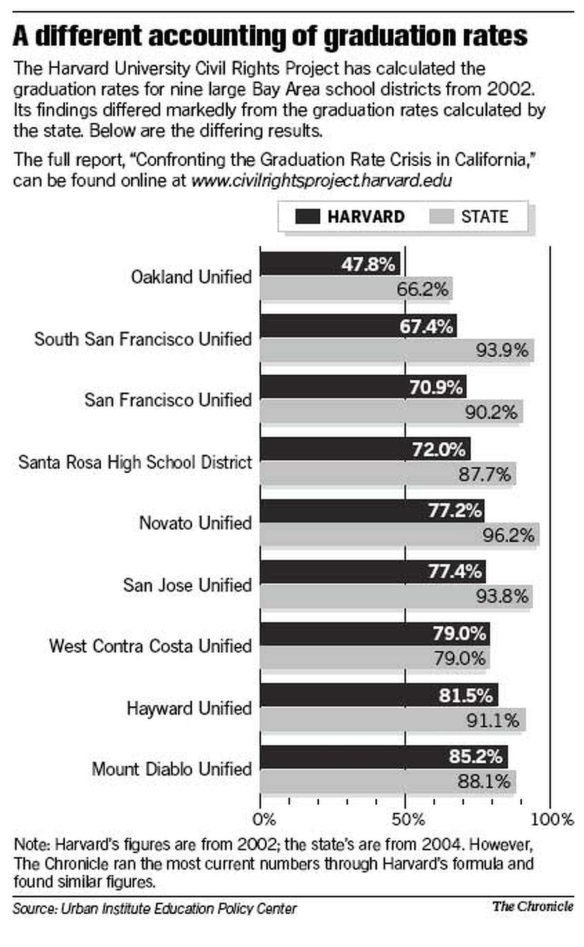 A Different Accounting of Graduation Rates. Chronicle Graphic