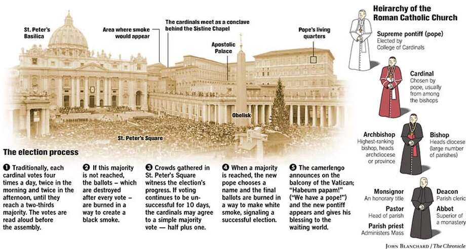 Hierarchy of the Roman Catholic Church. Chronicle graphic by John Blanchard