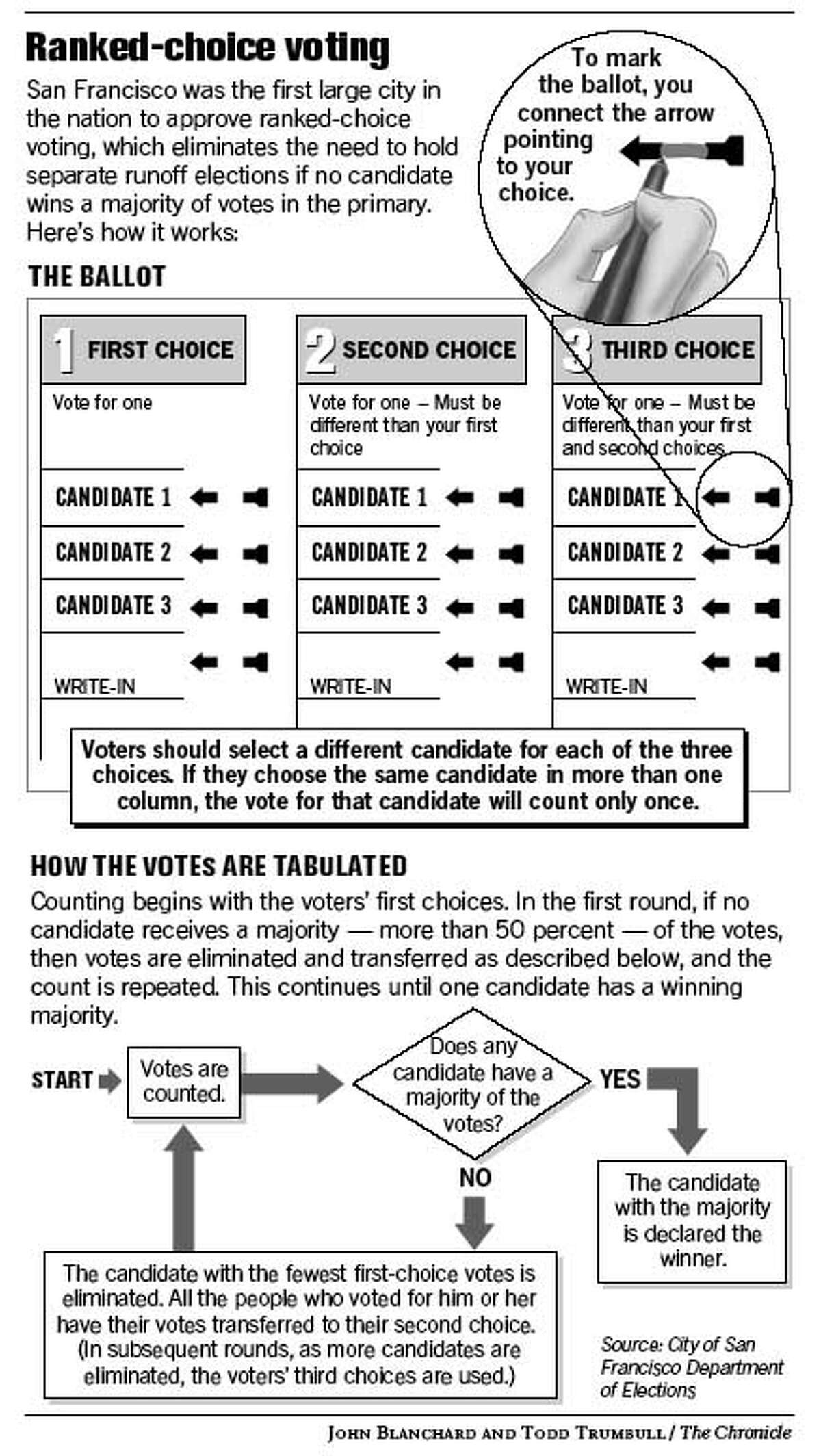 Ranked-Choice Voting. Chronicle graphic by John Blanchard and Todd Trumbull