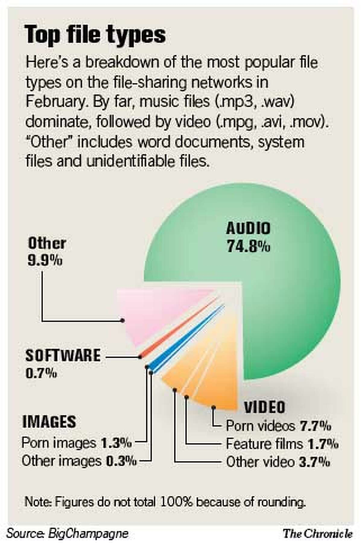 Top File Types. Chronicle Graphic