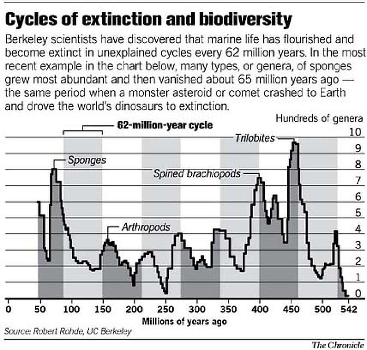 Cycles of Extinction and Biodiversity. Chronicle Graphic