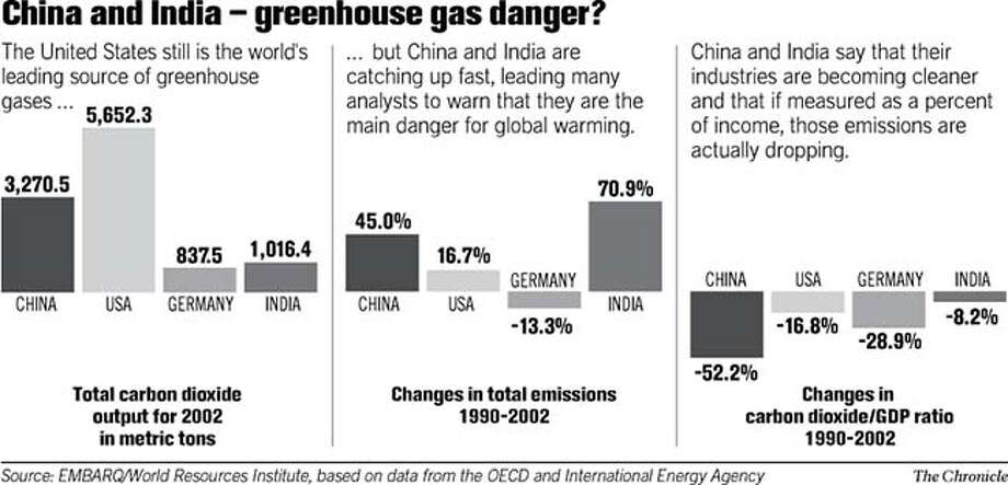 China and India -- Greenhouse Gas Danger? Chronicle Graphic