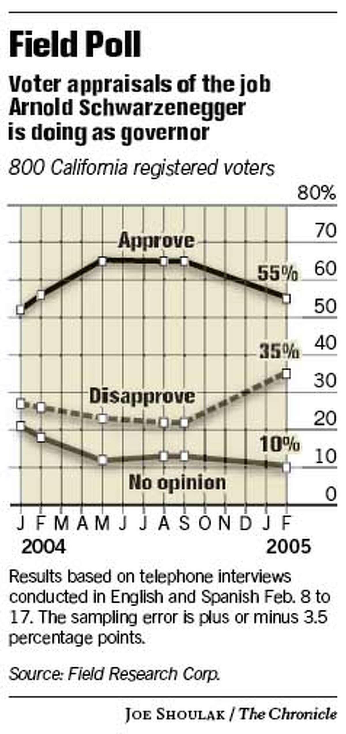 Field Poll. Chronicle graphic by Joe Shoulak