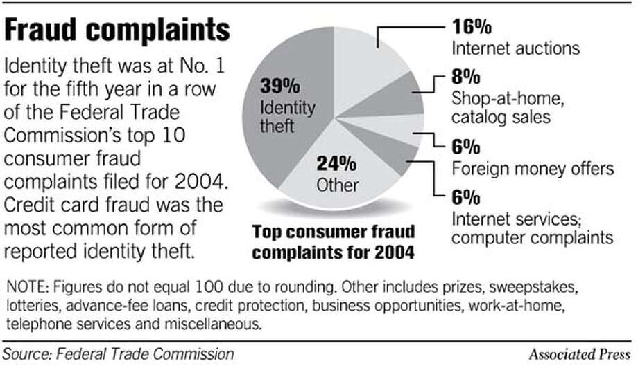 Fraud Complaints. Chronicle Graphic