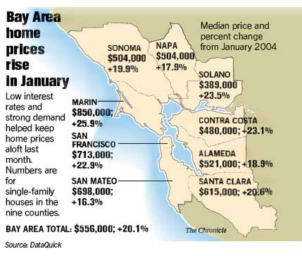 Bay Area Home Prices Increase 20 Sales Skyrocket Low Interest Rates Overseas Buyers Lift Market Even Higher And redwood city surprises with the bay area's third most expensive renter region overall. bay area home prices increase 20