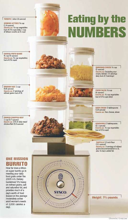 Eating by the Numbers: One Mission Burrito. Chronicle photo illustration by Craig Lee