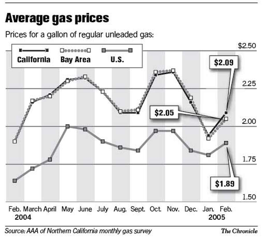 Average Gas Prices. Chronicle Graphic