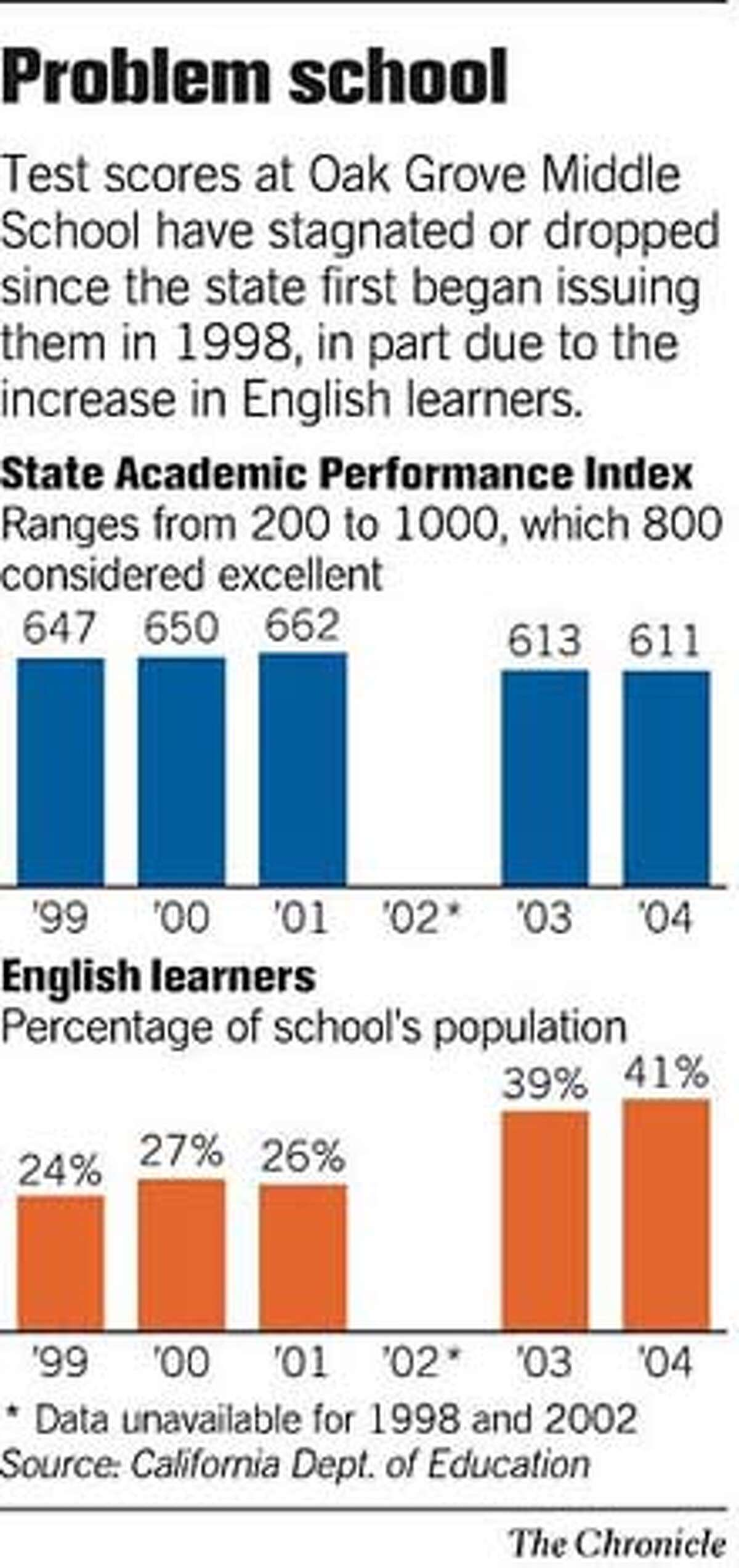 Problem School. Chronicle Graphic