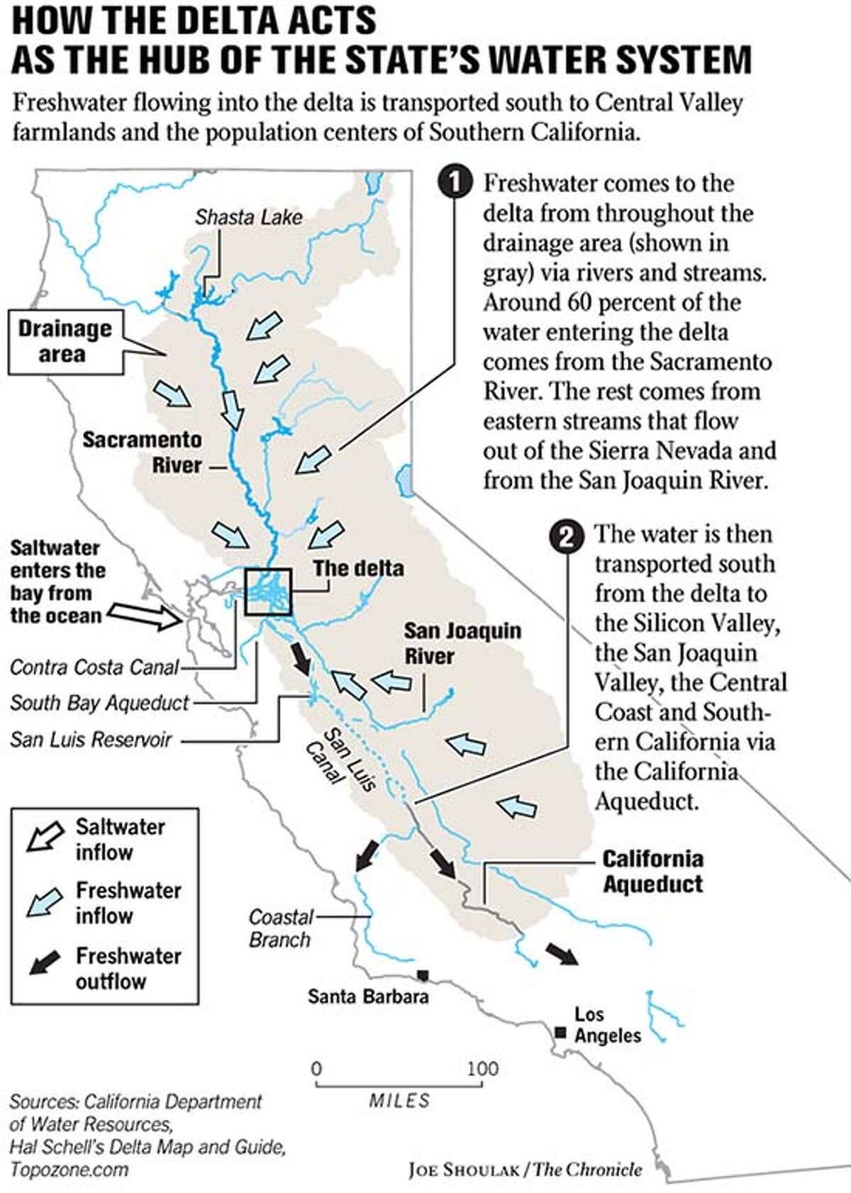 How the Delta acts as the hub of the state's water system. Chronicle graphic by Joe Shoulak
