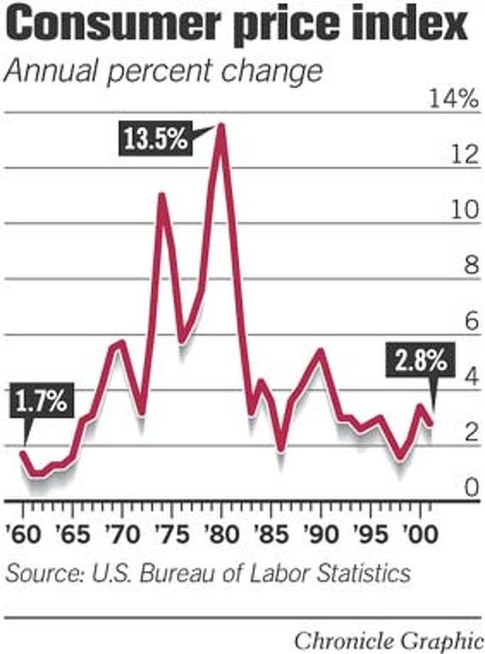 Consumer Price Index. Chronicle Graphic