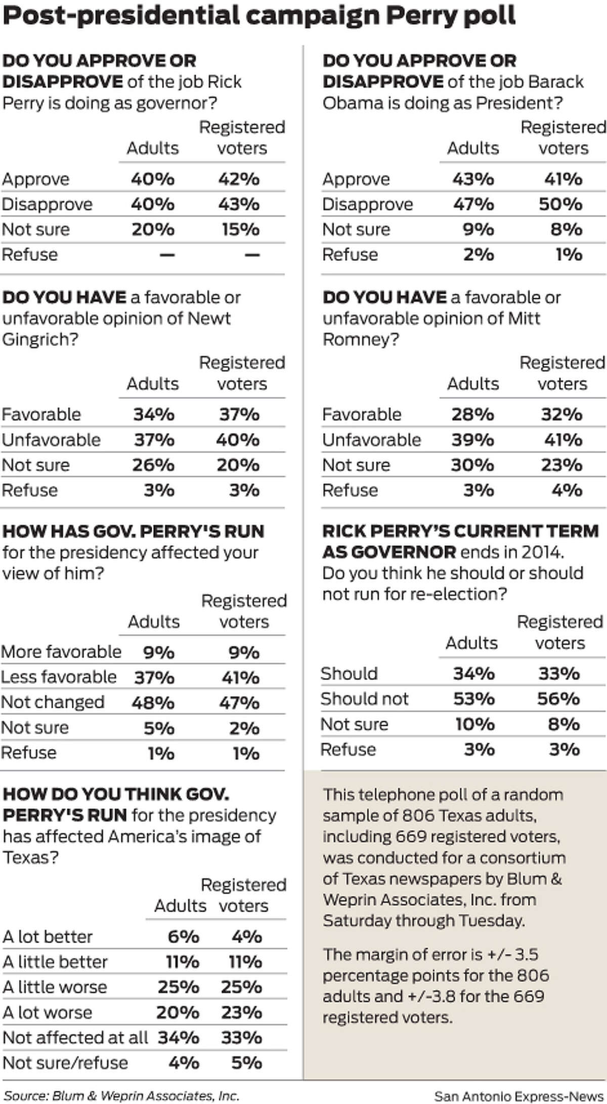 Post-presidential campaign Perry poll