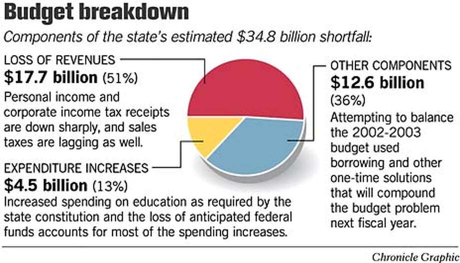 Budget Breakdown. Chronicle Graphic