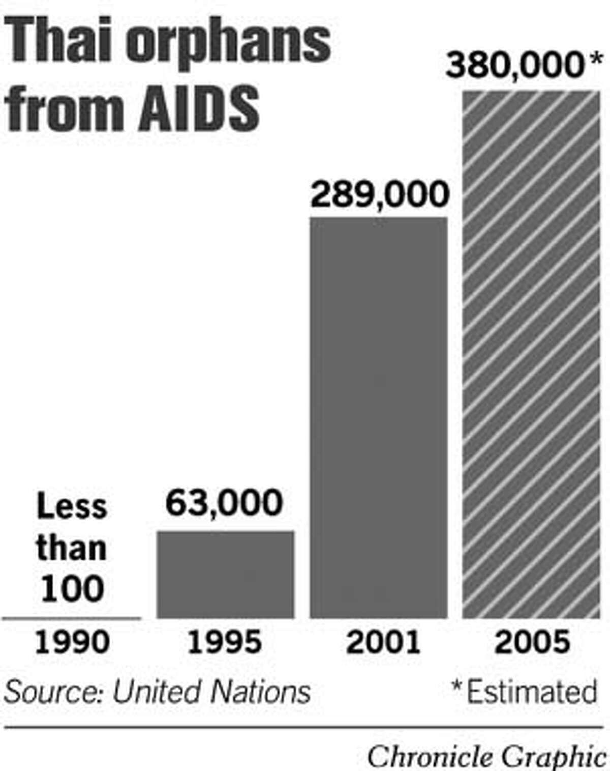 Thai Orphans From AIDS. Chronicle Graphic