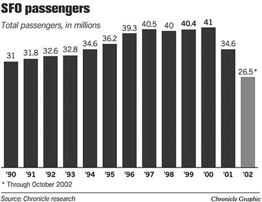 SFO Passengers. Chronicle Graphic
