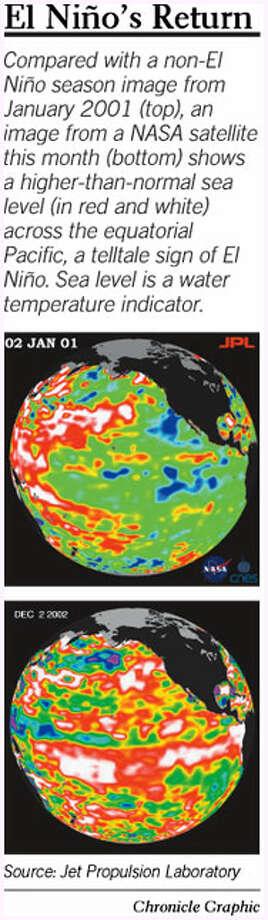 El Nino's Return. Chronicle Graphic