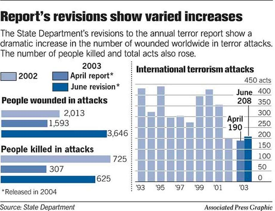 Report's Revisions Show Varied Increases. Associated Press Graphic Photo: Joe Shoulak