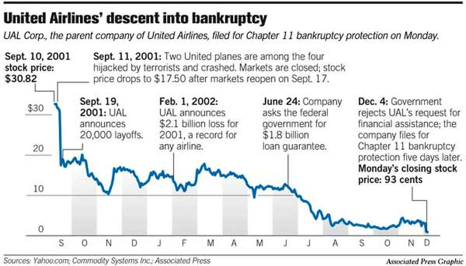 United Airlines' Descent Into Bankruptcy. Associated Press Graphic