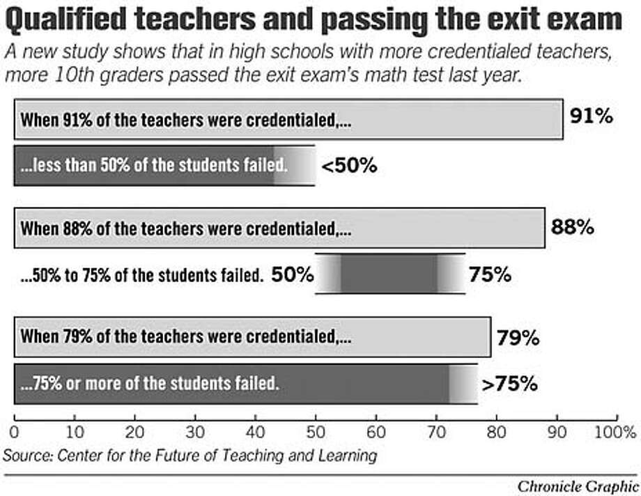 Qualified Teachers and Passing the Exit Exam. Chronicle Graphic