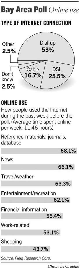The Bay Area Online. Chronicle Graphic