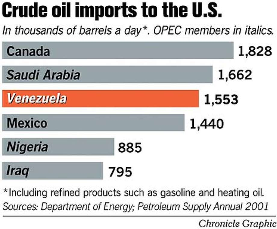 Crude Oil Imports to the U.S. Chronicle Graphic