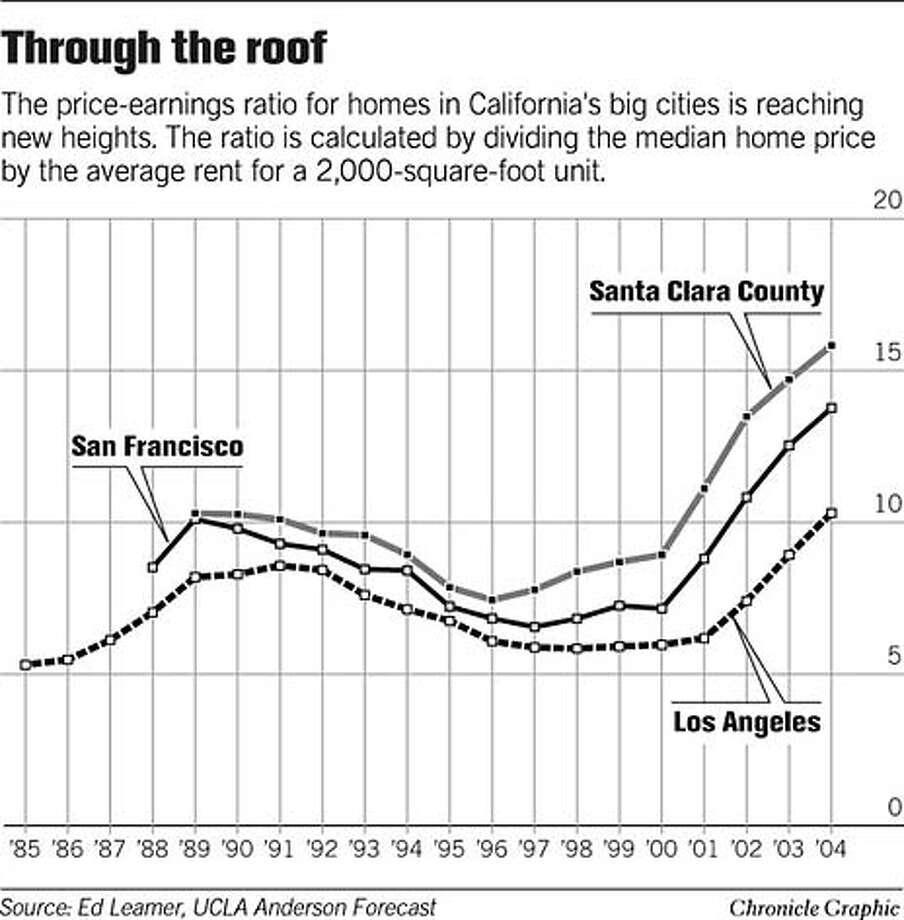 Price-Earnings Ratio for California Homes. Chronicle Graphic Photo: Joe Shoulak
