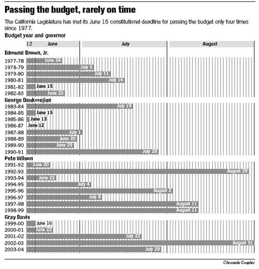 Passing the Budget, Rarely on Time. Chronicle Graphic