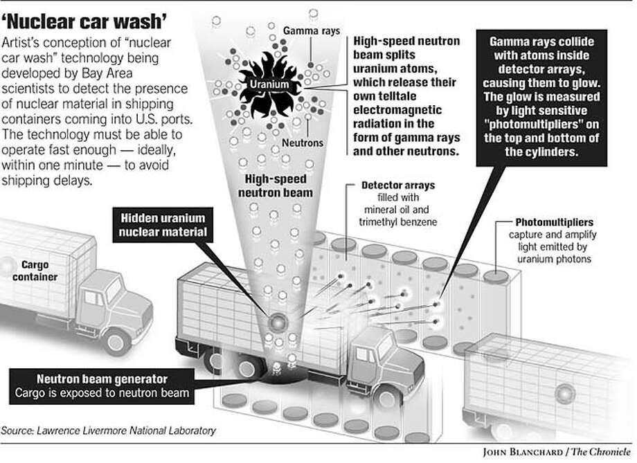 Nuclear Car Wash. Chronicle graphic by John Blanchard Photo: Joe Shoulak